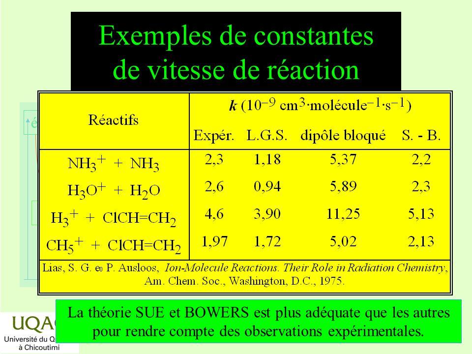 réactifs produits énergie temps Exemples de constantes de vitesse de réaction La théorie SUE et BOWERS est plus adéquate que les autres pour rendre co
