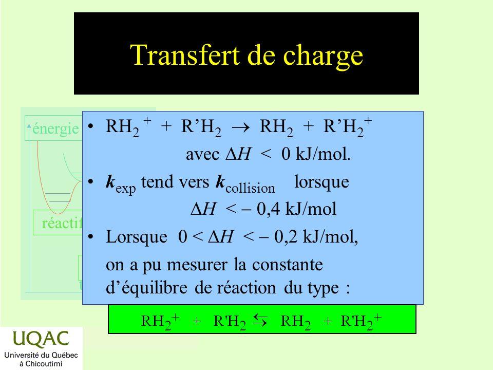 réactifs produits énergie temps Transfert de charge RH 2 + + RH 2 RH 2 + RH 2 + avec H < 0 kJ/mol. k exp tend vers k collision lorsque H < 0,4 kJ/mol