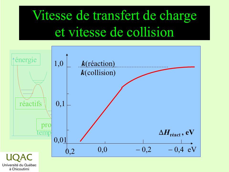 réactifs produits énergie temps Vitesse de transfert de charge et vitesse de collision 1,0 0,1 0,01 0,2 0,0 0,2 0,4 eV H réact, eV k(réaction) k(colli