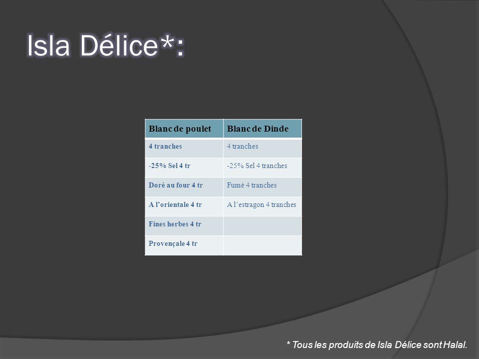 Blanc de pouletBlanc de Dinde 4 tranches -25% Sel 4 tr-25% Sel 4 tranches Doré au four 4 trFumé 4 tranches A lorientale 4 trA lestragon 4 tranches Fin