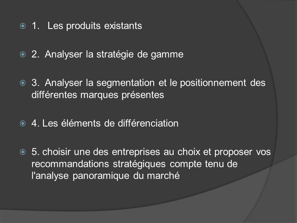 1.Les produits existants 2. Analyser la stratégie de gamme 3. Analyser la segmentation et le positionnement des différentes marques présentes 4. Les é