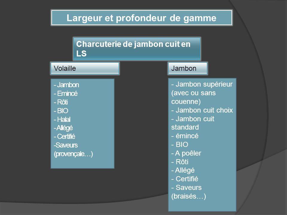 Charcuterie de jambon cuit en LS Volaille - Jambon - Emincé - Rôti - BIO - Halal - Allégé - Certifié -Saveurs (provençale…) Jambon - Jambon supérieur