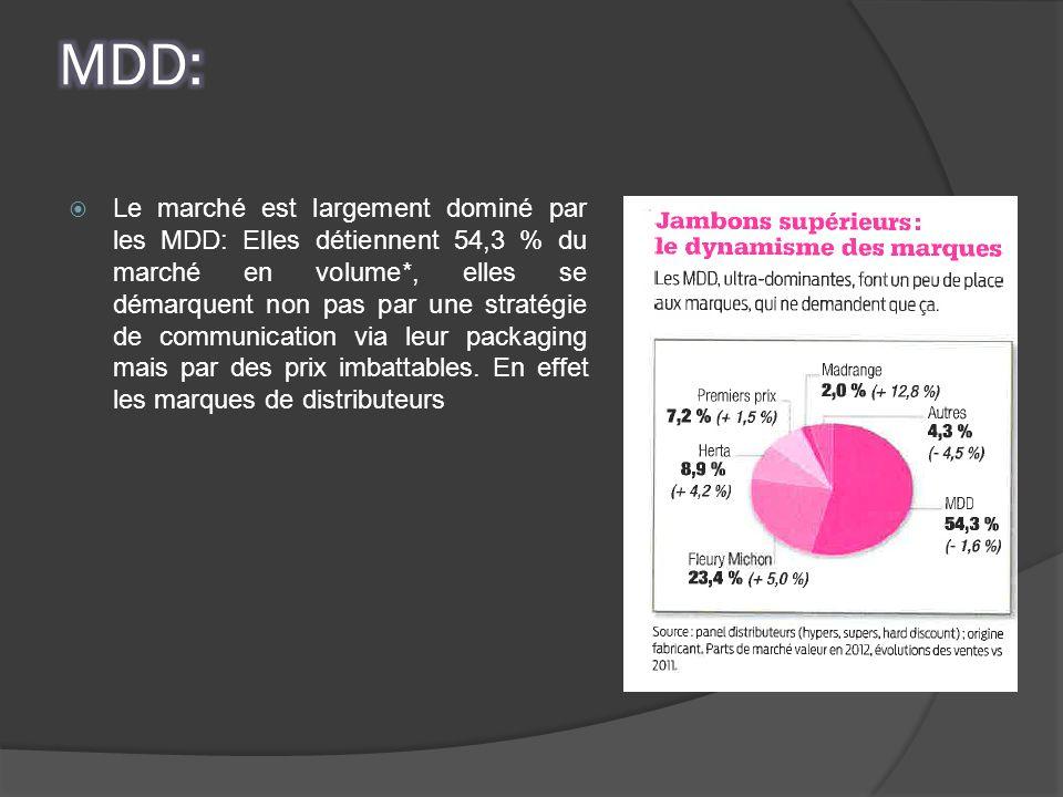 Le marché est largement dominé par les MDD: Elles détiennent 54,3 % du marché en volume*, elles se démarquent non pas par une stratégie de communicati