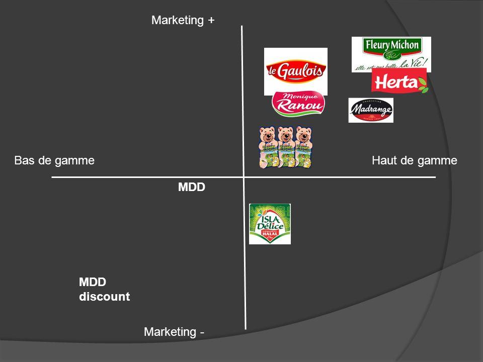 Bas de gammeHaut de gamme Marketing + Marketing - MDD discount MDD