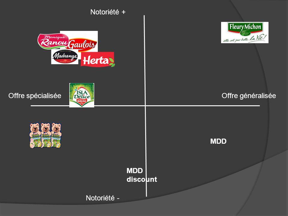 Offre spécialiséeOffre généralisée Notoriété + Notoriété - MDD MDD discount