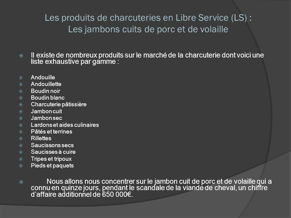 Il existe de nombreux produits sur le marché de la charcuterie dont voici une liste exhaustive par gamme : Andouille Andouillette Boudin noir Boudin b