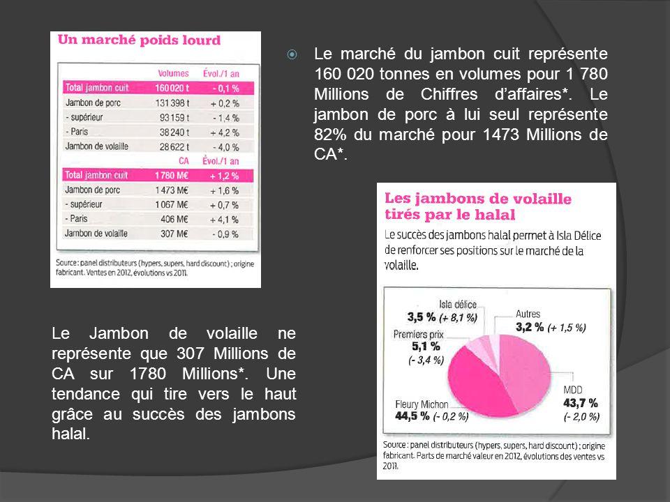 Le marché du jambon cuit représente 160 020 tonnes en volumes pour 1 780 Millions de Chiffres daffaires*. Le jambon de porc à lui seul représente 82%