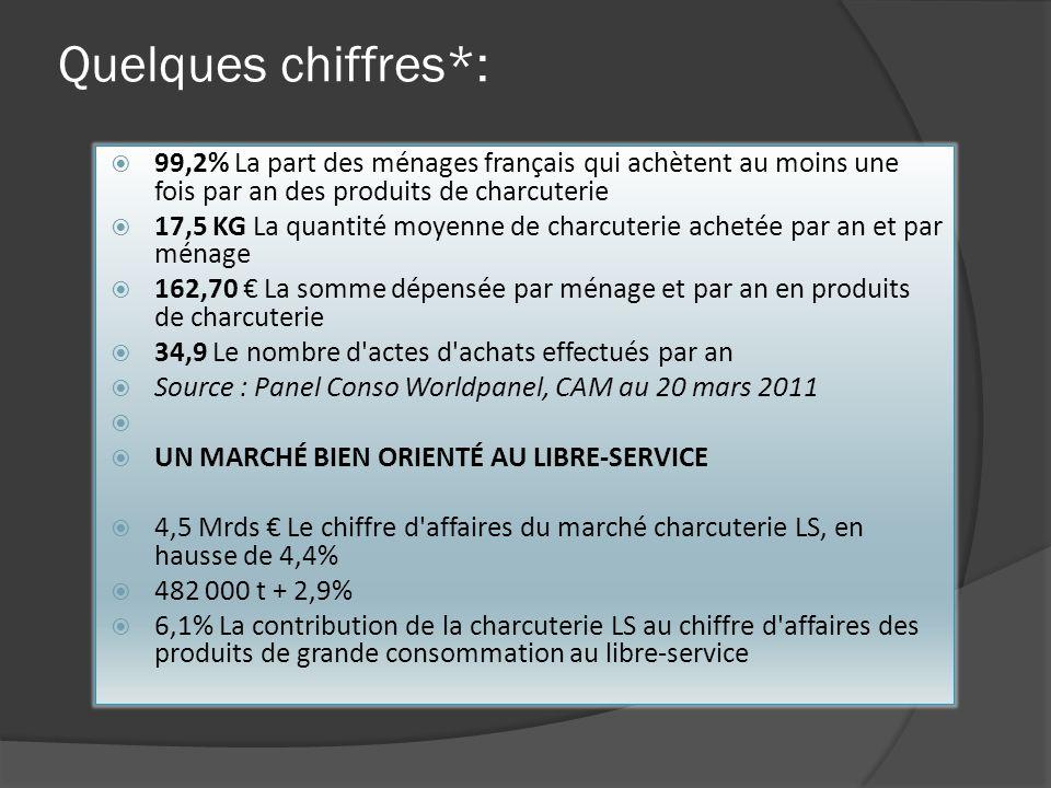 Quelques chiffres*: 99,2% La part des ménages français qui achètent au moins une fois par an des produits de charcuterie 17,5 KG La quantité moyenne d