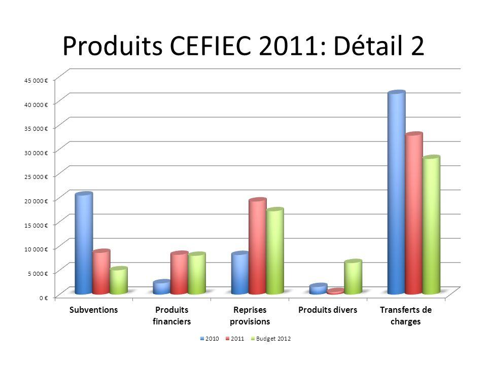 Produits CEFIEC 2011: Détail 2