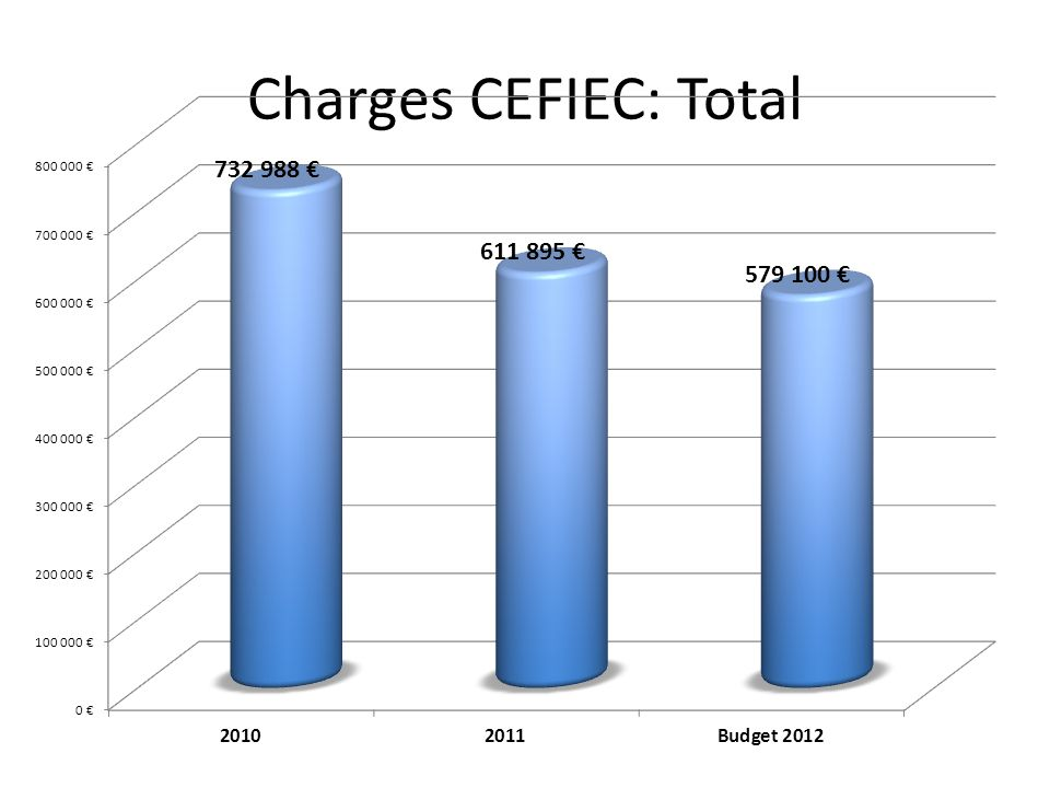 Charges CEFIEC: Total