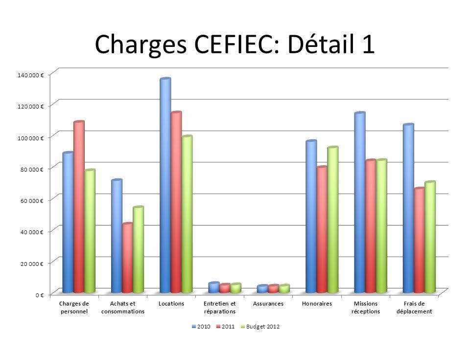 Charges CEFIEC: Détail 1