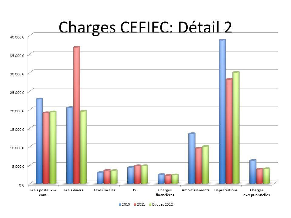 Charges CEFIEC: Détail 2
