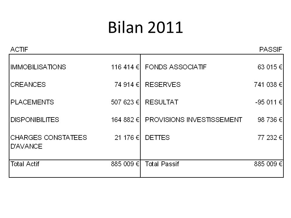Compte de résultat 2011