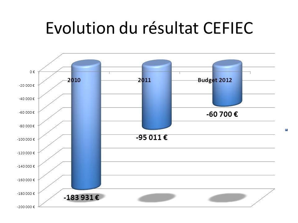 Evolution du résultat CEFIEC