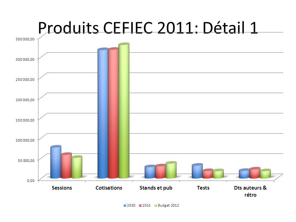 Produits CEFIEC 2011: Détail 1