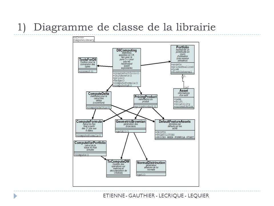 1)Diagramme de classe de la librairie