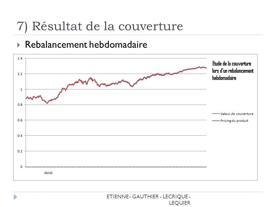 7) Résultat de la couverture ETIENNE - GAUTHIER - LECRIQUE - LEQUIER Rebalancement hebdomadaire