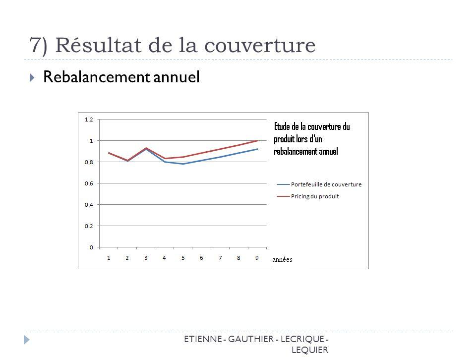 7) Résultat de la couverture ETIENNE - GAUTHIER - LECRIQUE - LEQUIER Rebalancement annuel