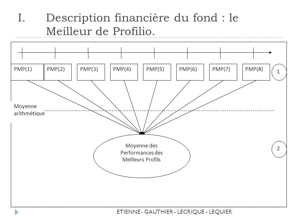 ETIENNE - GAUTHIER - LECRIQUE - LEQUIER I.Description financière du fond : le Meilleur de Profilio.