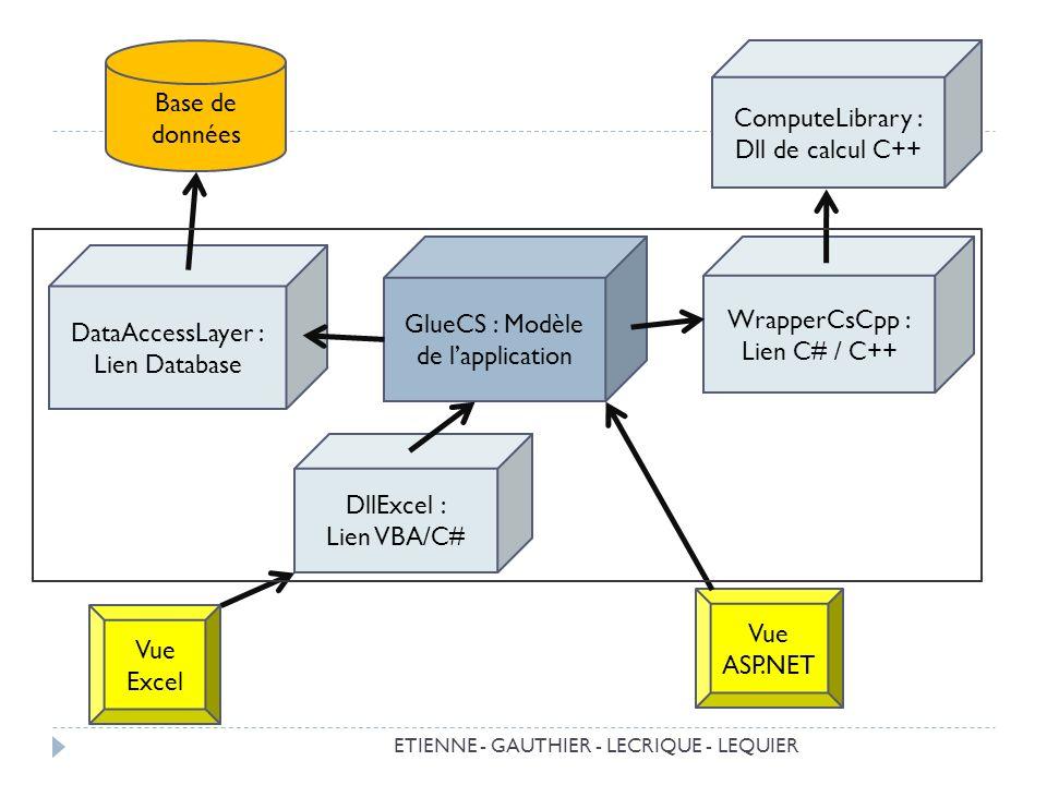 ETIENNE - GAUTHIER - LECRIQUE - LEQUIER ComputeLibrary : Dll de calcul C++ GlueCS : Modèle de lapplication WrapperCsCpp : Lien C# / C++ DataAccessLayer : Lien Database Base de données DllExcel : Lien VBA/C# Vue Excel Vue ASP.NET