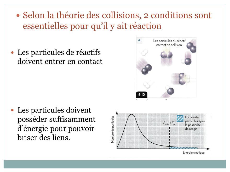 Selon la théorie des collisions, 2 conditions sont essentielles pour quil y ait réaction Les particules de réactifs doivent entrer en contact Les particules doivent posséder suffisamment dénergie pour pouvoir briser des liens.