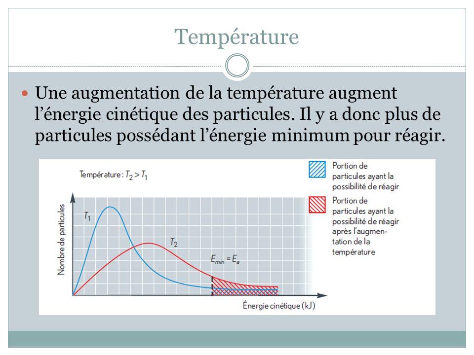 Température Une augmentation de la température augment lénergie cinétique des particules.
