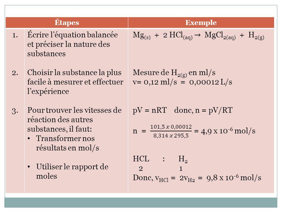 Étude graphique de la vitesse de réaction En observant un graphique de quantité en fonction du temps, on remarque que la quantité varie plus vite en début de réaction quà la fin.