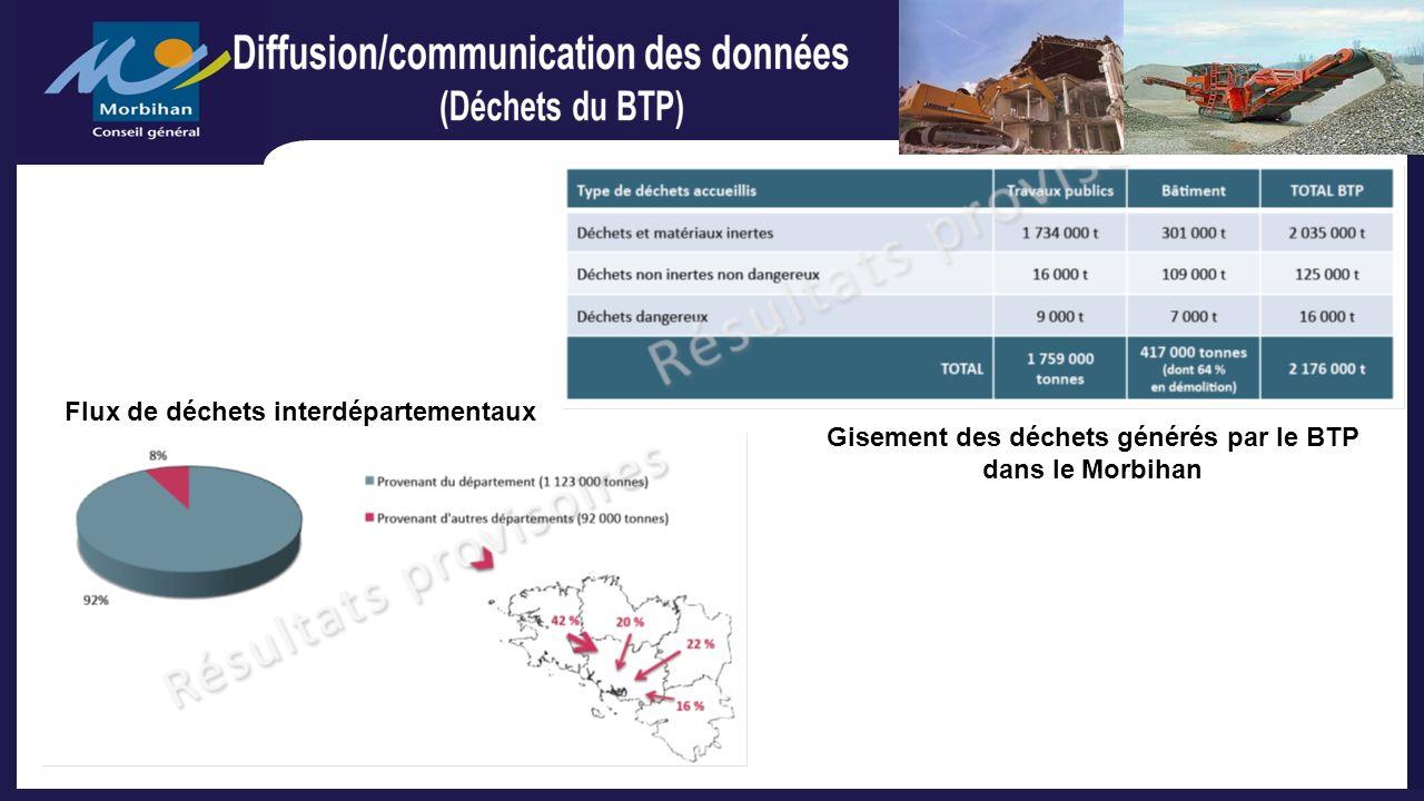 Gisement des déchets générés par le BTP dans le Morbihan Flux de déchets interdépartementaux