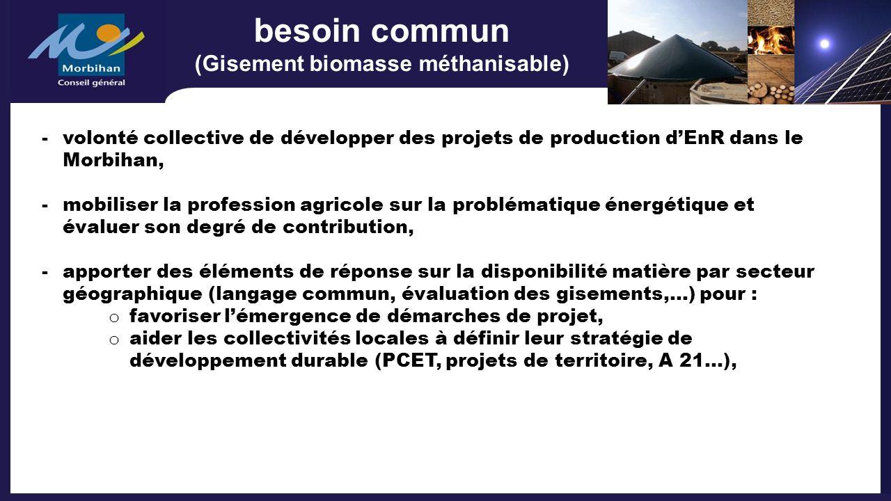besoin commun (Gisement biomasse méthanisable) -volonté collective de développer des projets de production dEnR dans le Morbihan, -mobiliser la profes
