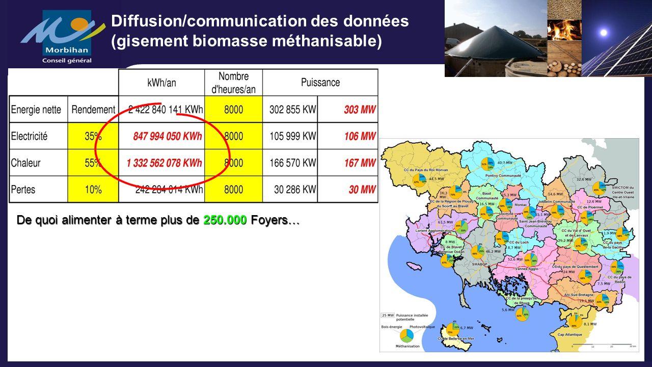 De quoi alimenter à terme plus de 250.000 Foyers… Diffusion/communication des données (gisement biomasse méthanisable)
