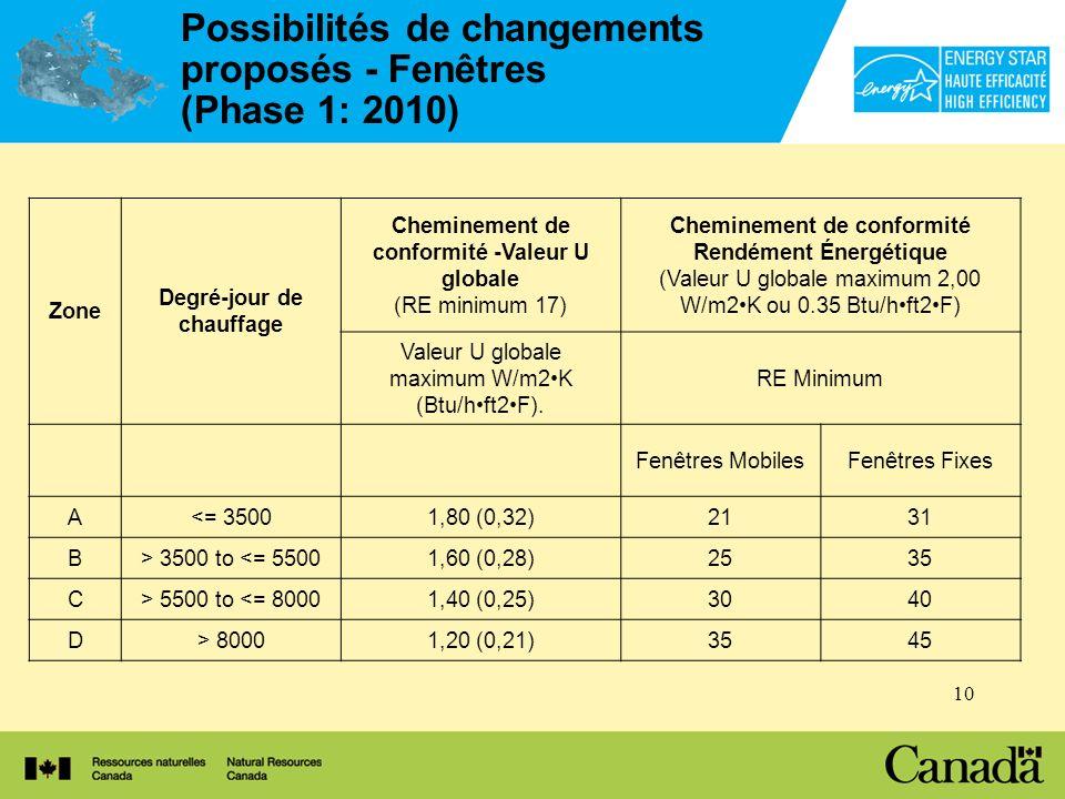 10 Possibilités de changements proposés - Fenêtres (Phase 1: 2010) Zone Degré-jour de chauffage Cheminement de conformité -Valeur U globale (RE minimum 17) Cheminement de conformité Rendément Énergétique (Valeur U globale maximum 2,00 W/m2K ou 0.35 Btu/hft2F) Valeur U globale maximum W/m2K (Btu/hft2F).