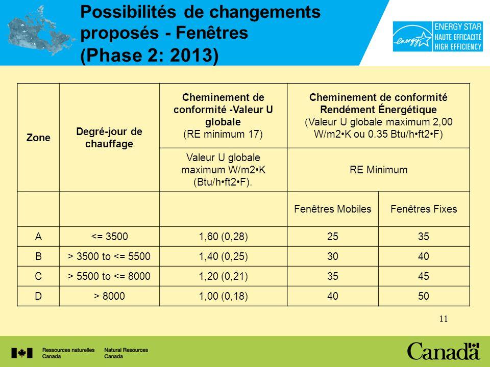 11 Possibilités de changements proposés - Fenêtres ( Phase 2: 2013) Zone Degré-jour de chauffage Cheminement de conformité -Valeur U globale (RE minimum 17) Cheminement de conformité Rendément Énergétique (Valeur U globale maximum 2,00 W/m2K ou 0.35 Btu/hft2F) Valeur U globale maximum W/m2K (Btu/hft2F).