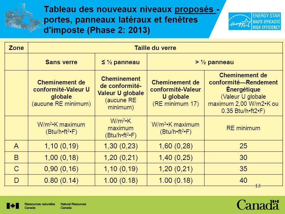 13 Tableau des nouveaux niveaux proposés - portes, panneaux latéraux et fenêtres d imposte (Phase 2: 2013) ZoneTaille du verre Sans verre ½ panneau> ½ panneau Cheminement de conformité-Valeur U globale (aucune RE minimum) Cheminement de conformité- Valeur U globale (aucune RE minimum) Cheminement de conformité-Valeur U globale (RE minimum 17) Cheminement de conformitéRendement Énergétique (Valeur U globale maximum 2,00 W/m2K ou 0.35 Btu/hft2F) W/m 2 K maximum (Btu/hft 2 F) RE minimum A1,10 (0,19)1,30 (0,23)1,60 (0,28)25 B1,00 (0,18)1,20 (0,21)1,40 (0,25)30 C0,90 (0,16)1,10 (0,19)1,20 (0,21)35 D0.80 (0.14)1.00 (0.18) 40
