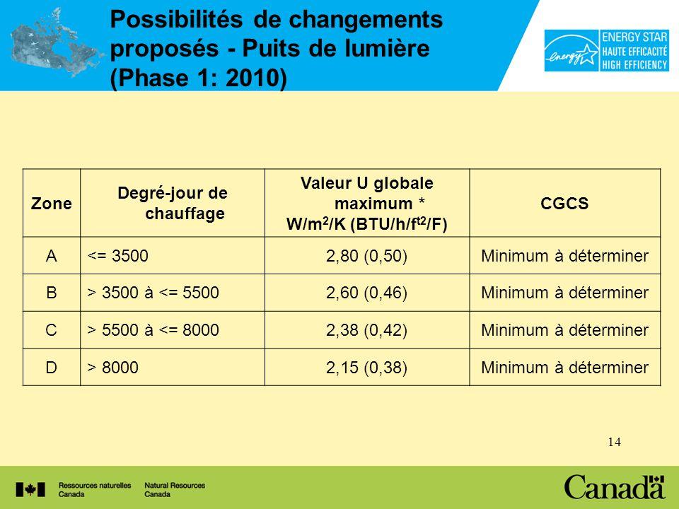 14 Possibilités de changements proposés - Puits de lumière (Phase 1: 2010) Zone Degré-jour de chauffage Valeur U globale maximum * W/m 2 /K (BTU/h/f t2 /F) CGCS A<= 35002,80 (0,50)Minimum à déterminer B> 3500 à <= 55002,60 (0,46)Minimum à déterminer C> 5500 à <= 80002,38 (0,42)Minimum à déterminer D> 80002,15 (0,38)Minimum à déterminer