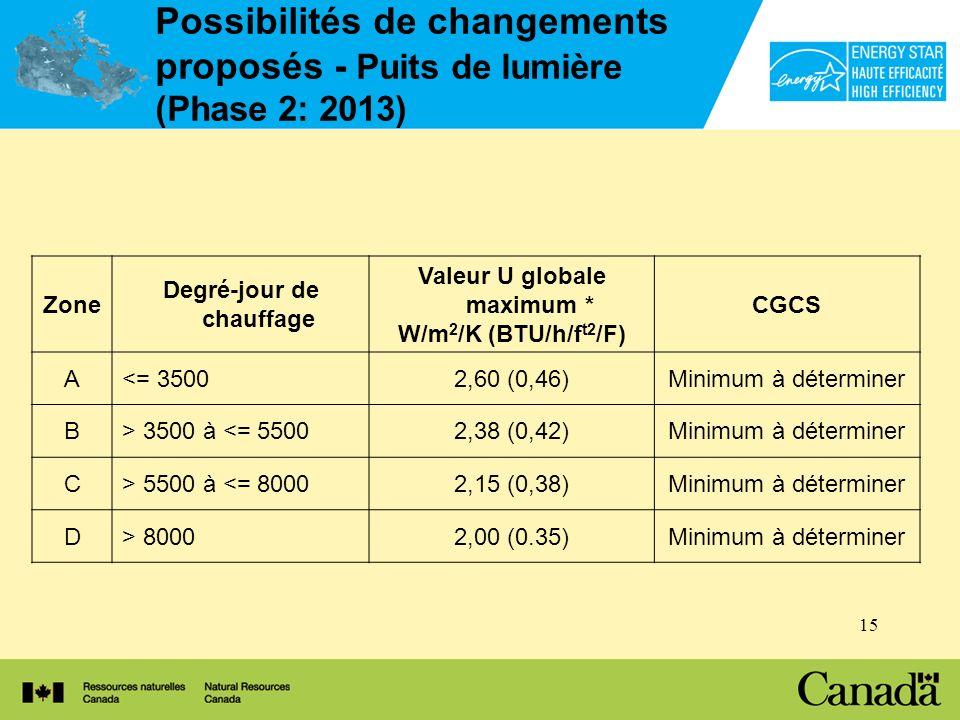 15 Possibilités de changements proposés - Puits de lumière (Phase 2: 2013) Zone Degré-jour de chauffage Valeur U globale maximum * W/m 2 /K (BTU/h/f t2 /F) CGCS A<= 35002,60 (0,46)Minimum à déterminer B> 3500 à <= 55002,38 (0,42)Minimum à déterminer C> 5500 à <= 80002,15 (0,38)Minimum à déterminer D> 80002,00 (0.35)Minimum à déterminer