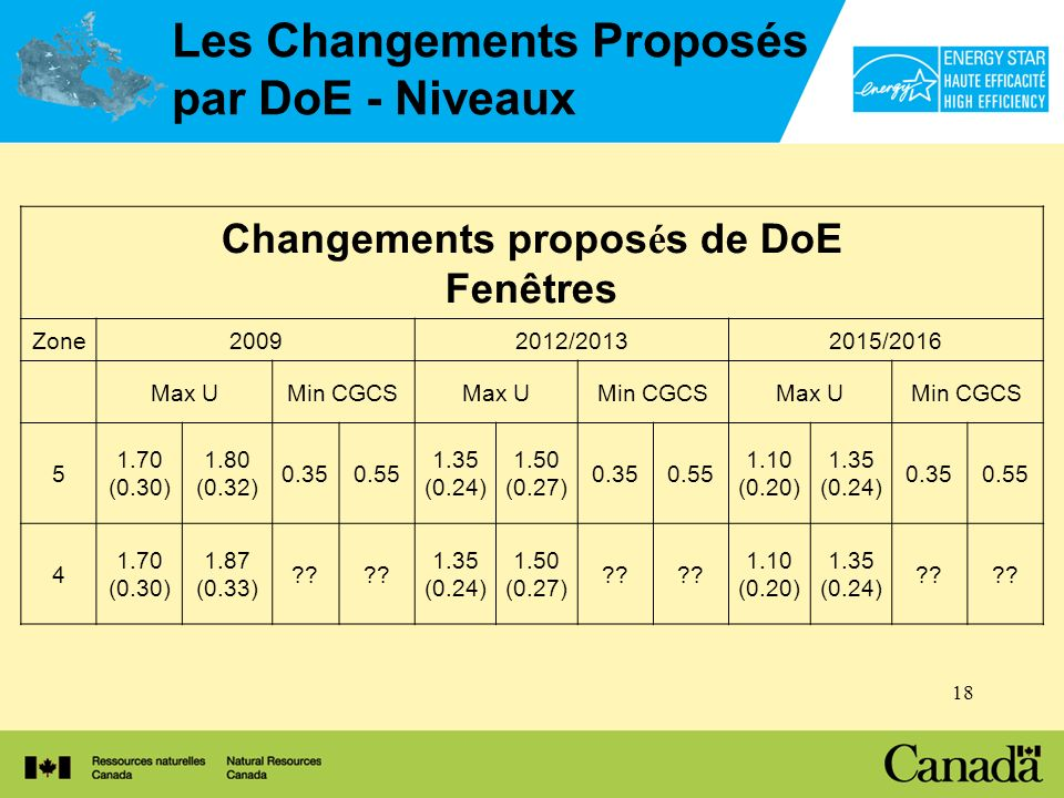 18 Les Changements Proposés par DoE - Niveaux Changements propos é s de DoE Fenêtres Zone20092012/20132015/2016 Max UMin CGCSMax UMin CGCSMax UMin CGCS 5 1.70 (0.30) 1.80 (0.32) 0.350.55 1.35 (0.24) 1.50 (0.27) 0.350.55 1.10 (0.20) 1.35 (0.24) 0.350.55 4 1.70 (0.30) 1.87 (0.33) ?.