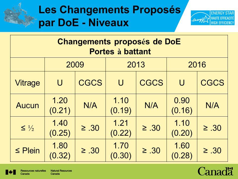 Les Changements Proposés par DoE - Niveaux Changements propos é s de DoE Portes à battant 200920132016 VitrageUCGCSU U Aucun 1.20 (0.21) N/A 1.10 (0.19) N/A 0.90 (0.16) N/A ½ 1.40 (0.25).30 1.21 (0.22).30 1.10 (0.20).30 Plein 1.80 (0.32).30 1.70 (0.30).30 1.60 (0.28).30