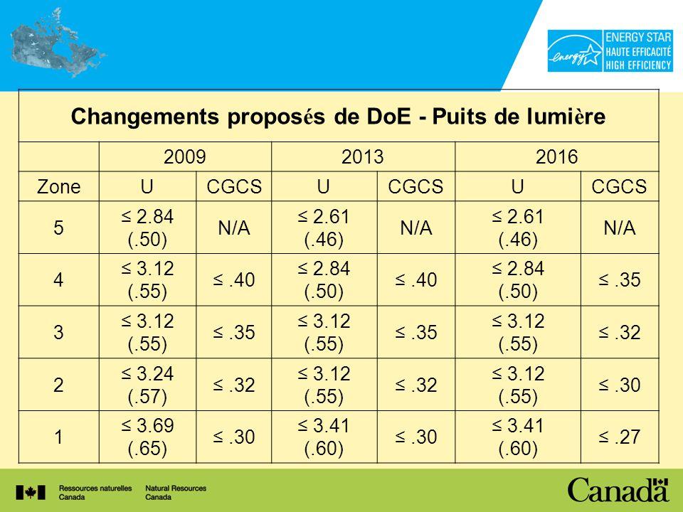 Changements propos é s de DoE - Puits de lumi è re 200920132016 ZoneUCGCSU U 5 2.84 (.50) N/A 2.61 (.46) N/A 2.61 (.46) N/A 4 3.12 (.55).40 2.84 (.50).40 2.84 (.50).35 3 3.12 (.55).35 3.12 (.55).35 3.12 (.55).32 2 3.24 (.57).32 3.12 (.55).32 3.12 (.55).30 1 3.69 (.65).30 3.41 (.60).30 3.41 (.60).27
