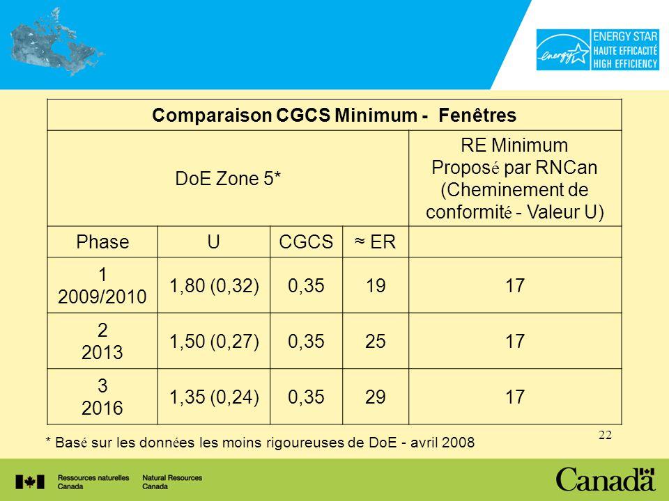 22 Comparaison CGCS Minimum - Fenêtres DoE Zone 5* RE Minimum Propos é par RNCan (Cheminement de conformit é - Valeur U) PhaseUCGCS ER 1 2009/2010 1,80 (0,32)0,351917 2 2013 1,50 (0,27)0,352517 3 2016 1,35 (0,24)0,352917 * Bas é sur les donn é es les moins rigoureuses de DoE - avril 2008