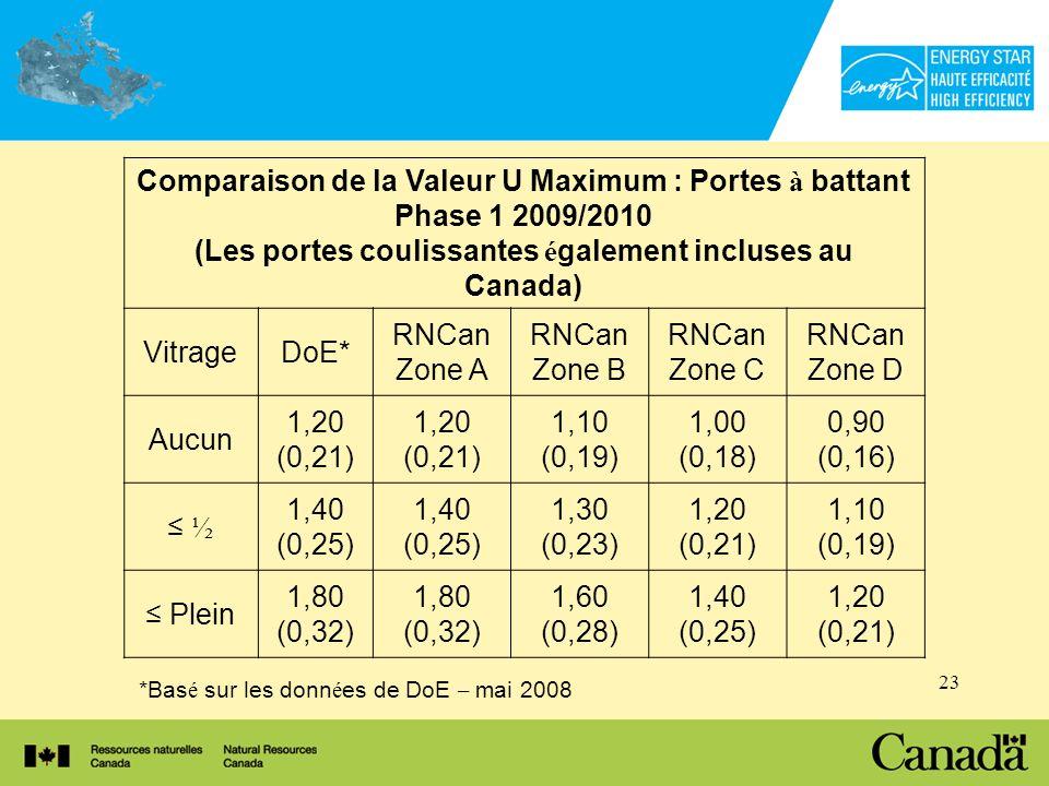 23 *Bas é sur les donn é es de DoE – mai 2008 Comparaison de la Valeur U Maximum : Portes à battant Phase 1 2009/2010 (Les portes coulissantes é galement incluses au Canada) VitrageDoE* RNCan Zone A RNCan Zone B RNCan Zone C RNCan Zone D Aucun 1,20 (0,21) 1,20 (0,21) 1,10 (0,19) 1,00 (0,18) 0,90 (0,16) ½ 1,40 (0,25) 1,40 (0,25) 1,30 (0,23) 1,20 (0,21) 1,10 (0,19) Plein 1,80 (0,32) 1,80 (0,32) 1,60 (0,28) 1,40 (0,25) 1,20 (0,21)
