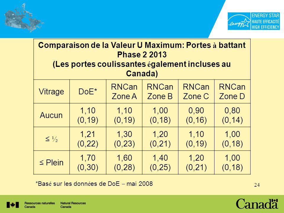 24 *Bas é sur les donn é es de DoE – mai 2008 Comparaison de la Valeur U Maximum: Portes à battant Phase 2 2013 (Les portes coulissantes é galement incluses au Canada) VitrageDoE* RNCan Zone A RNCan Zone B RNCan Zone C RNCan Zone D Aucun 1,10 (0,19) 1,10 (0,19) 1,00 (0,18) 0,90 (0,16) 0,80 (0,14) ½ 1,21 (0,22) 1,30 (0,23) 1,20 (0,21) 1,10 (0,19) 1,00 (0,18) Plein 1,70 (0,30) 1,60 (0,28) 1,40 (0,25) 1,20 (0,21) 1,00 (0,18)