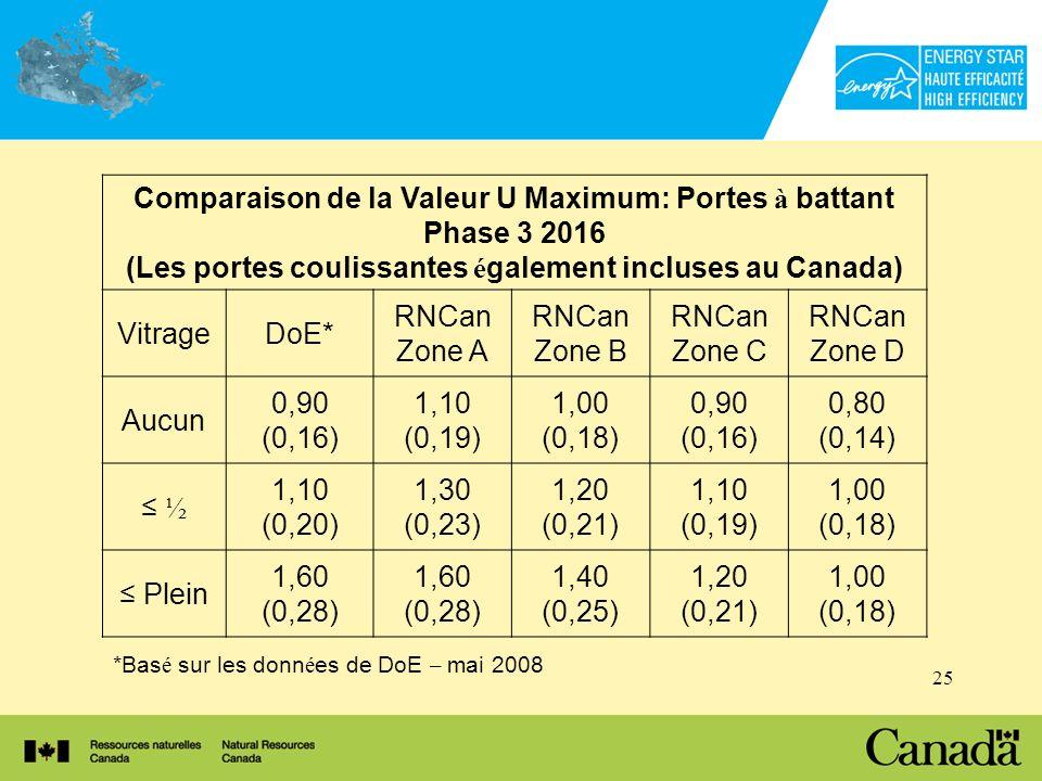 25 *Bas é sur les donn é es de DoE – mai 2008 Comparaison de la Valeur U Maximum: Portes à battant Phase 3 2016 (Les portes coulissantes é galement incluses au Canada) VitrageDoE* RNCan Zone A RNCan Zone B RNCan Zone C RNCan Zone D Aucun 0,90 (0,16) 1,10 (0,19) 1,00 (0,18) 0,90 (0,16) 0,80 (0,14) ½ 1,10 (0,20) 1,30 (0,23) 1,20 (0,21) 1,10 (0,19) 1,00 (0,18) Plein 1,60 (0,28) 1,60 (0,28) 1,40 (0,25) 1,20 (0,21) 1,00 (0,18)
