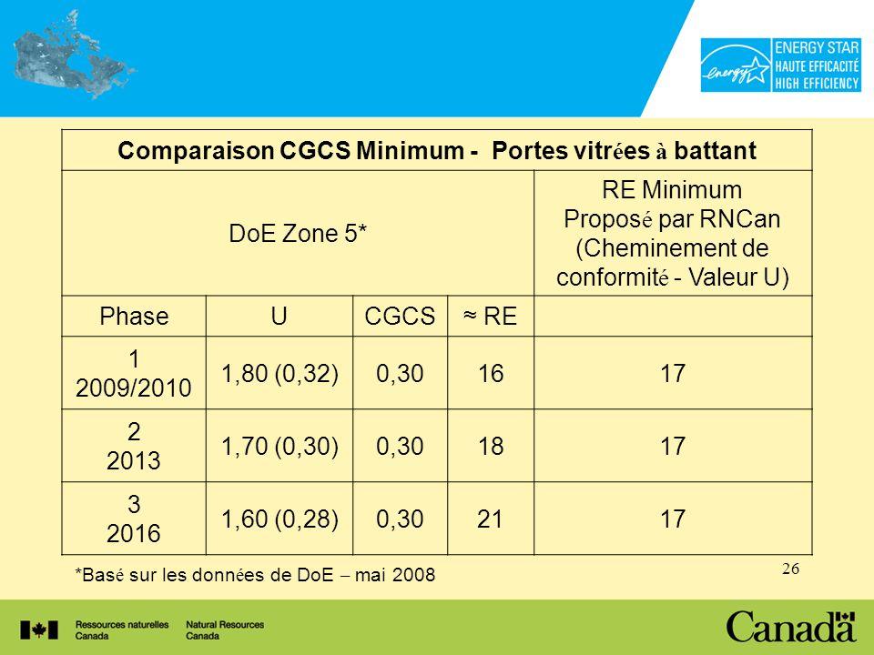 26 *Bas é sur les donn é es de DoE – mai 2008 Comparaison CGCS Minimum - Portes vitr é es à battant DoE Zone 5* RE Minimum Propos é par RNCan (Cheminement de conformit é - Valeur U) PhaseUCGCS RE 1 2009/2010 1,80 (0,32)0,301617 2 2013 1,70 (0,30)0,301817 3 2016 1,60 (0,28)0,302117