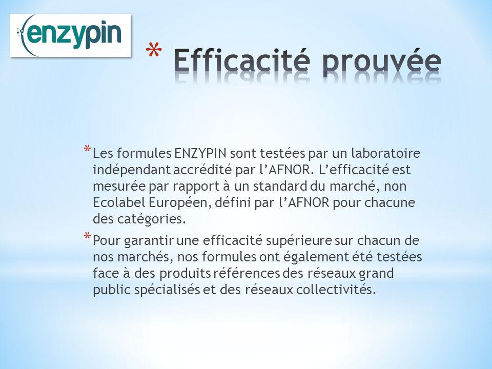 * Les formules ENZYPIN sont testées par un laboratoire indépendant accrédité par lAFNOR. Lefficacité est mesurée par rapport à un standard du marché,