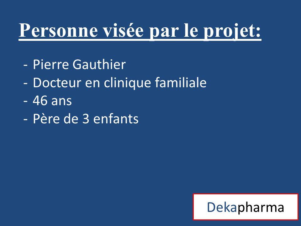 Dekapharma Personne visée par le projet: -Francine Gaillard -Pharmacienne -38 ans -Mère de 1 enfant (7 ans) -Passionnée de son fiston ahtlète