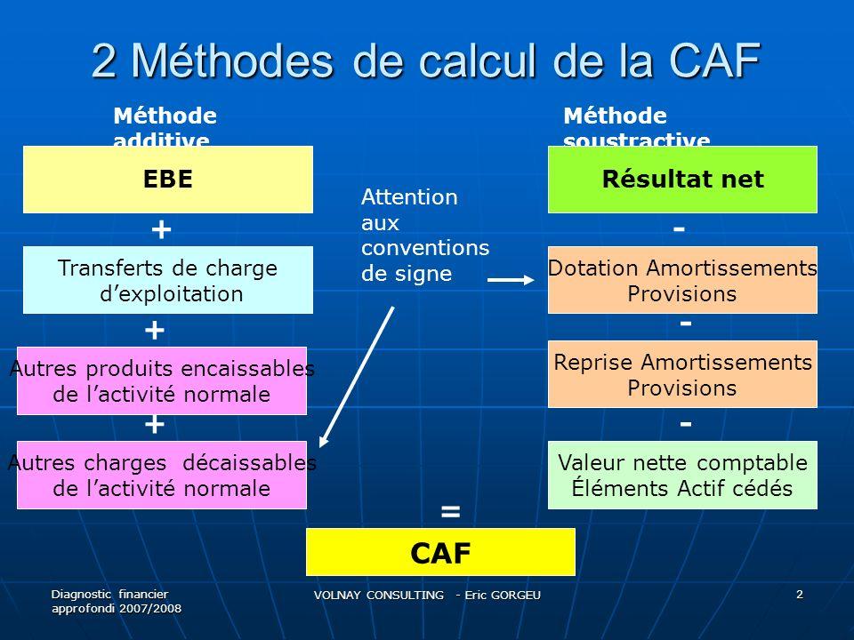 2 Méthodes de calcul de la CAF Diagnostic financier approfondi 2007/2008 VOLNAY CONSULTING - Eric GORGEU 2 Méthode additive Méthode soustractive EBE T