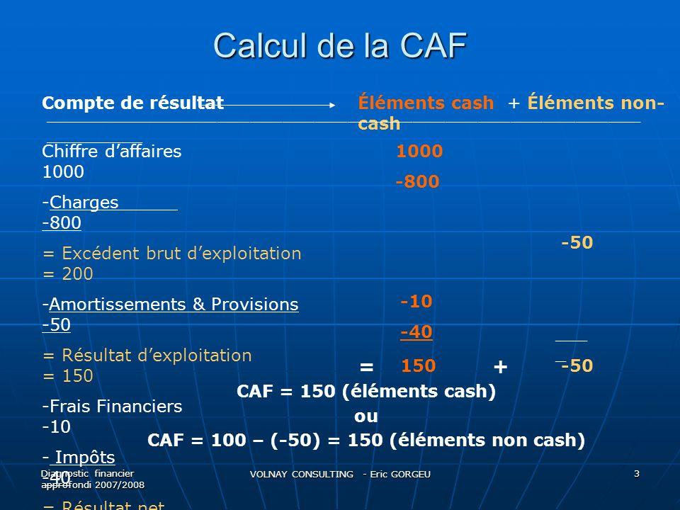 Calcul de la CAF Diagnostic financier approfondi 2007/2008 VOLNAY CONSULTING - Eric GORGEU 3 Chiffre daffaires 1000 -Charges -800 = Excédent brut dexp