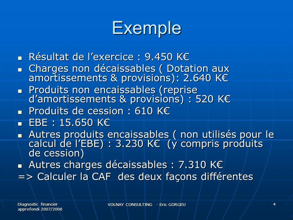 Exemple Résultat de lexercice : 9.450 K Résultat de lexercice : 9.450 K Charges non décaissables ( Dotation aux amortissements & provisions): 2.640 K