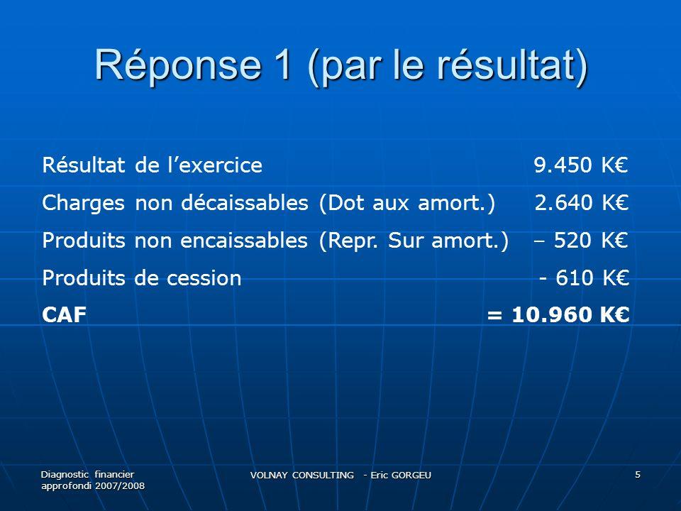 Réponse 1 (par le résultat) Diagnostic financier approfondi 2007/2008 VOLNAY CONSULTING - Eric GORGEU 5 Résultat de lexercice 9.450 K Charges non déca