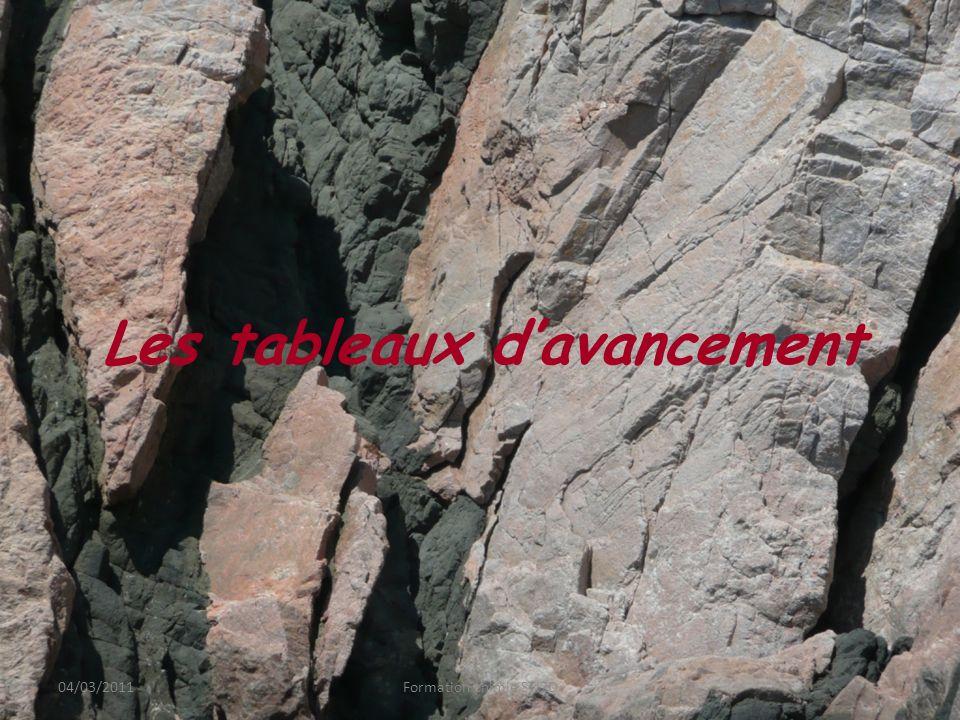 Exemple 3 04/03/2011Formation chimie STI2D Avancement Fe(s) + 2 H 3 O + (aq) Fe 2+ (aq) + H 2 (g) + 2 H 2 O Etat initialx = 0 0,0180,0400 Solvant Gde qté En cours de réaction x Etat finalxfxf On introduit 1,0 g de fer métallique dans un volume V = 20 mL dune solution dacide chlorhydrique (H 3 O + + Cl - ) de concentration c = 2,0 mol.L -1.